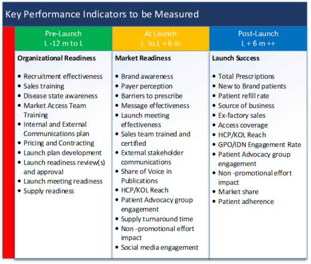 Key performance indicator chart