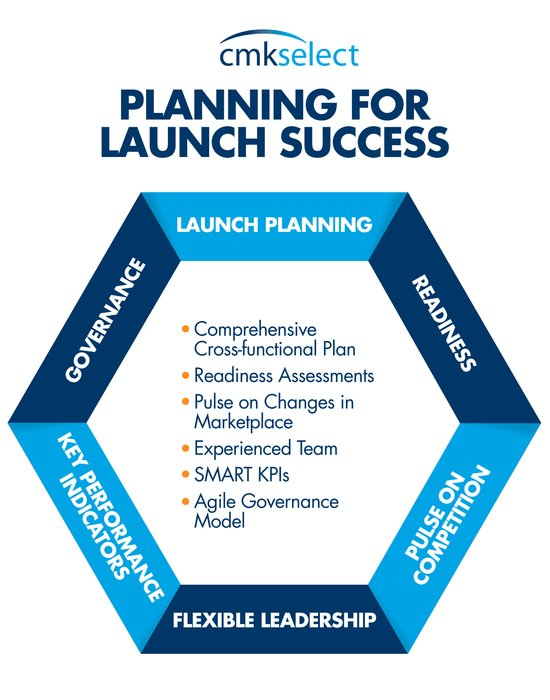planning for launch success graphic
