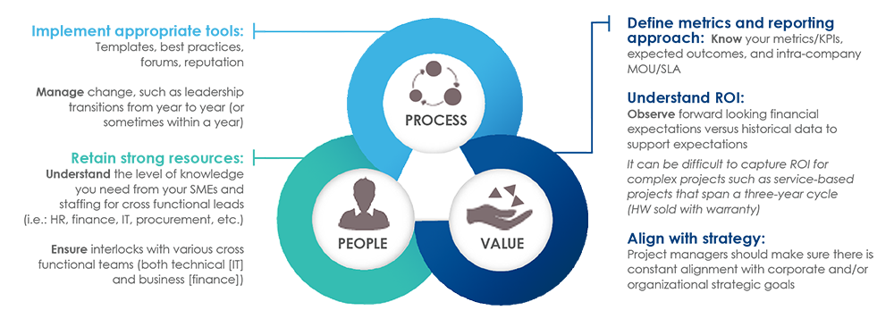 Venn diagram highlighting the project management system