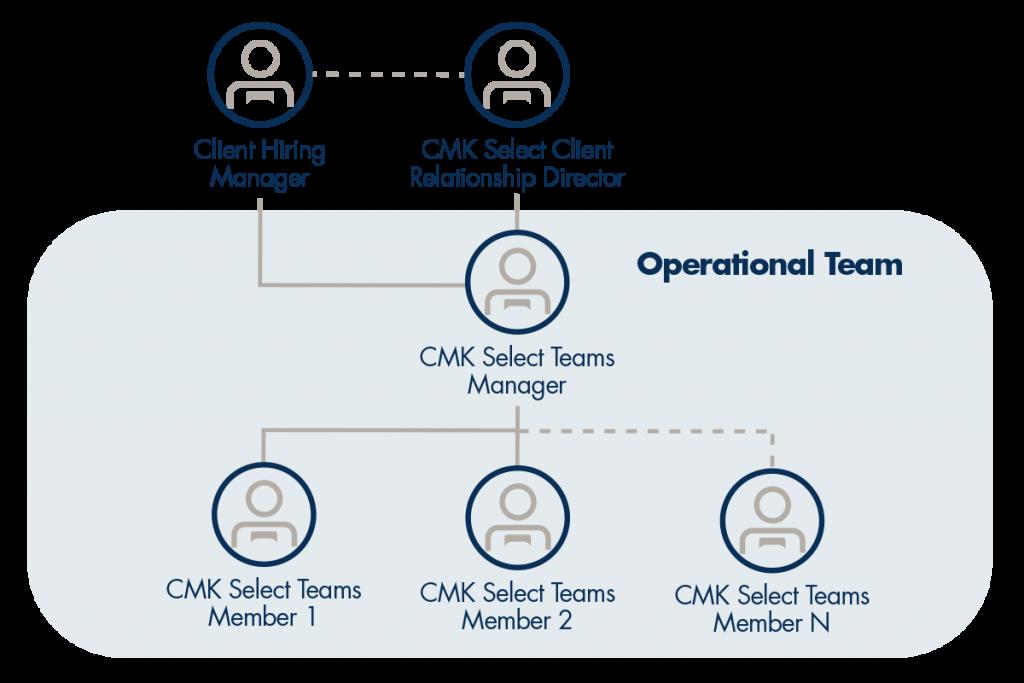 CMK Select Teams Approach Chart